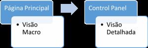 Visão Macro e Control Panel