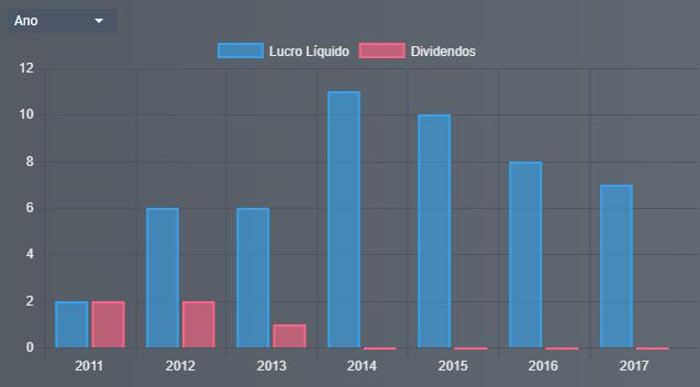 Lucro Líquido SNSL3 - Senior Solution