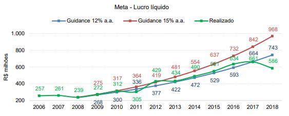 Meta Lucro Grendene - GRND3
