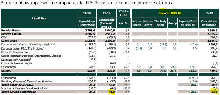 IFRS16 - NATU3
