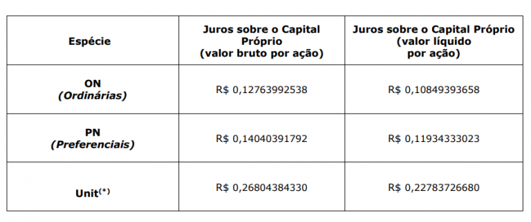 Santander Brasil - SANB11 - JCP