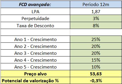FDC LCAM Análise 2