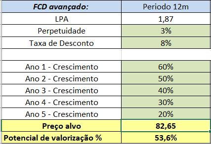 FDC LCAM3