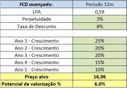 FCD MOVI3