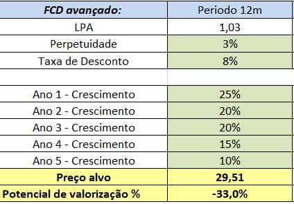 FCD RENT3